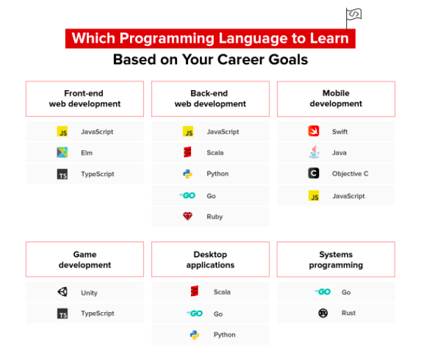 Top programming languages that will rule in 2021 17