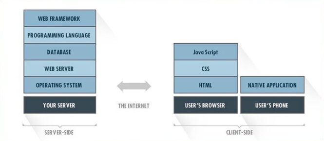 Web Technology Stack: How To Choose The Right One 16