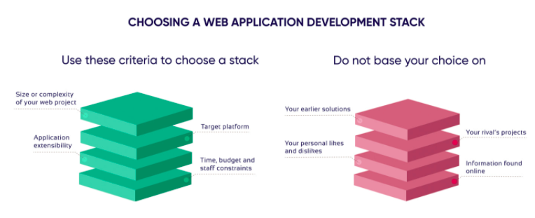 Web Technology Stack: How To Choose The Right One 19